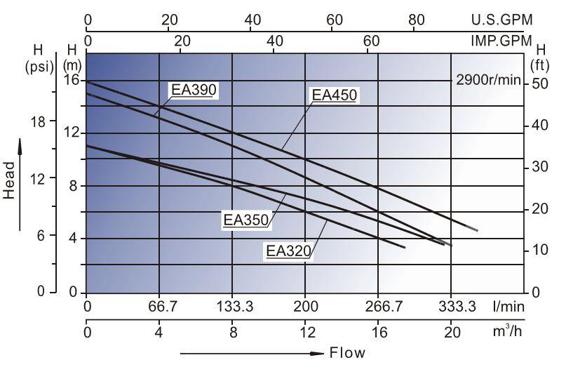 Whirlpool Pumpe EA390 Leistung