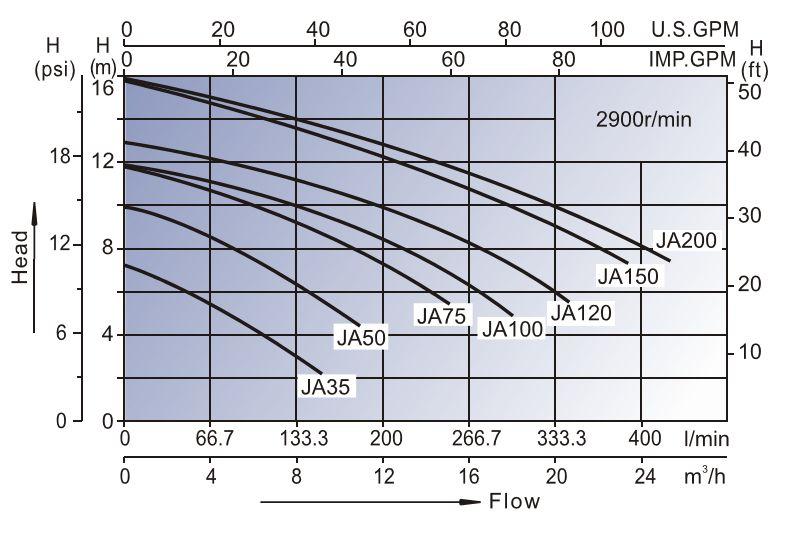 Whirlpool Pumpe JA50 Leistungsdiagramm