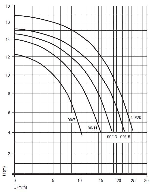 Leistungskurve SPECK Badu 90 Pumpe