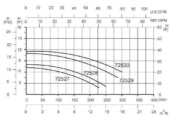 Leistungskurve Schwimmbad Filterpumpe