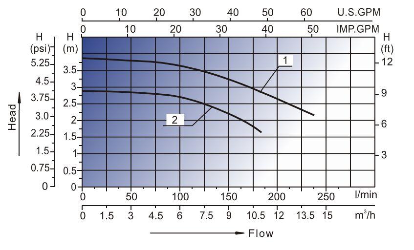 Whirlpool Pumpe WTC Leistung